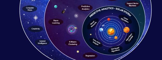 understanding-ai-machine-learning-predictive-analytics